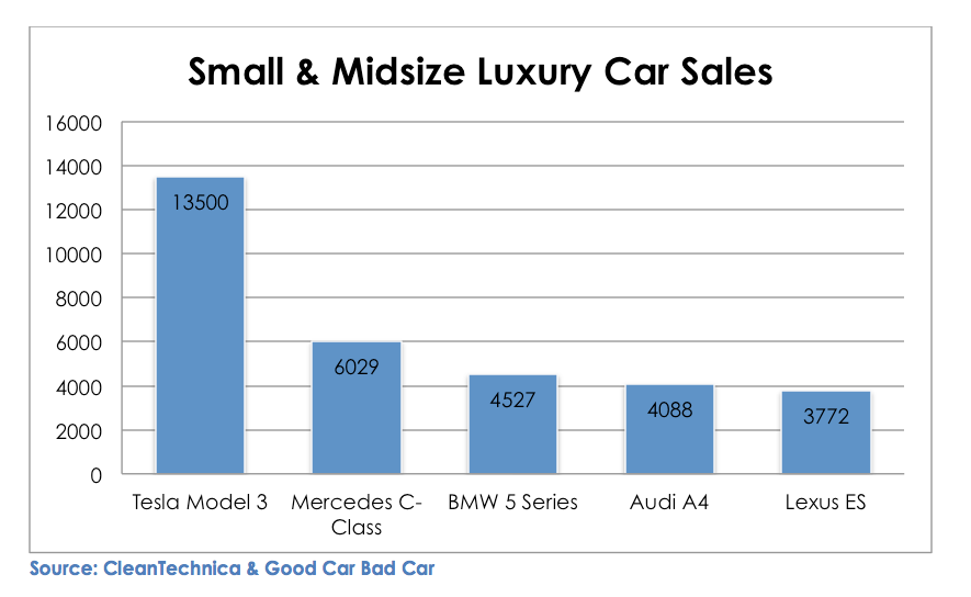 top car sales according to CleanTechnica