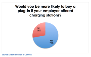 72% of drivers would buy an ev if they could charge at work